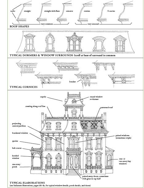 Victorian house second empire 1855 1885 roof shapes for Home design style names