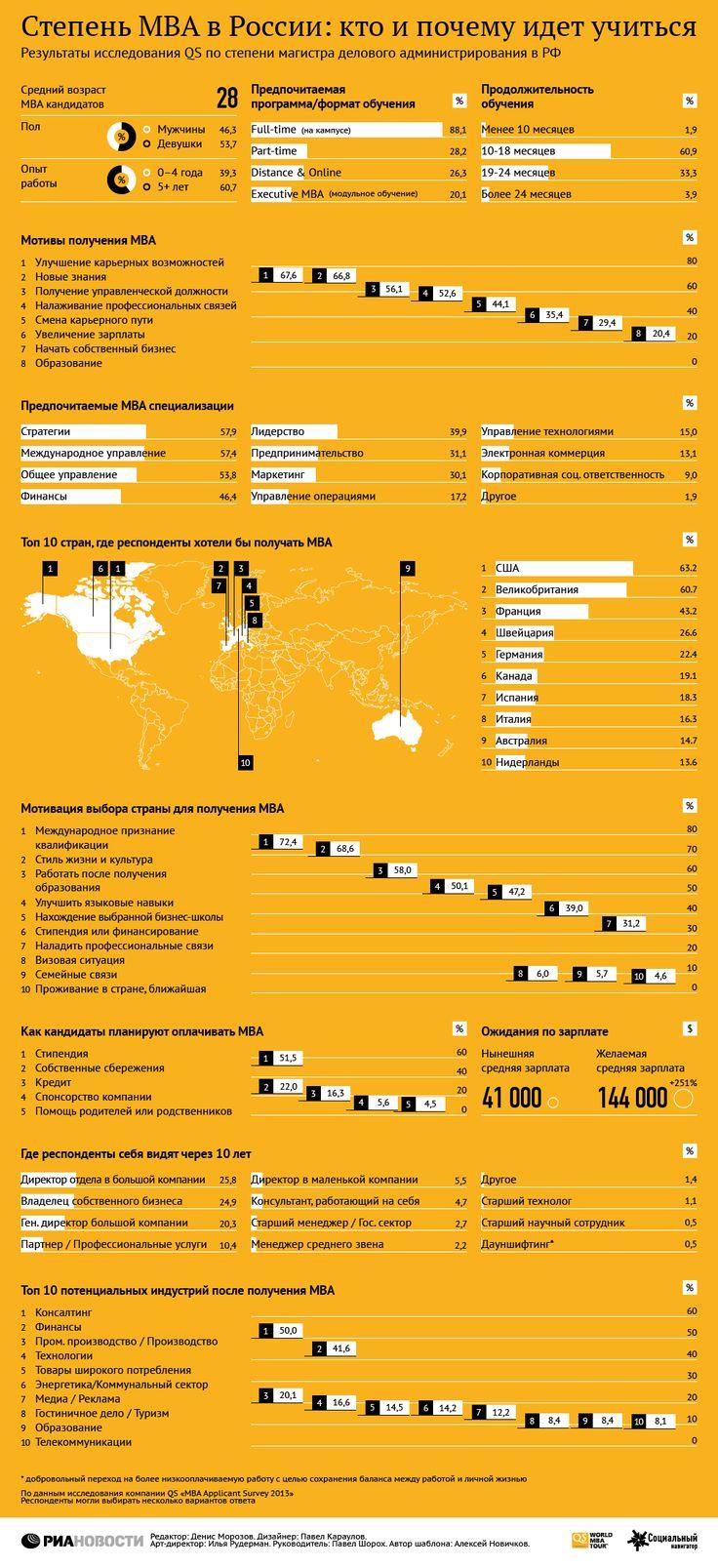 Степень МВА в РФ: кто и почему идет учиться | РИА Новости