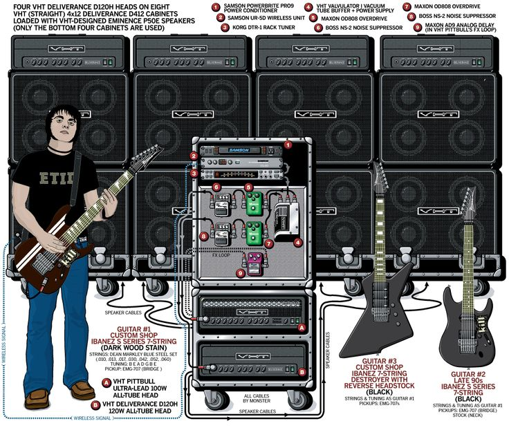 17 best images about guitar rig on pinterest joe satriani dream theater and the used. Black Bedroom Furniture Sets. Home Design Ideas