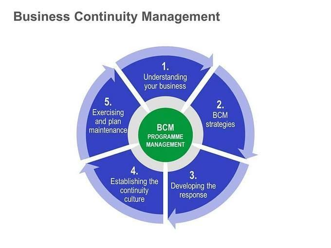 Best Be Prepared Business Continuity Images On