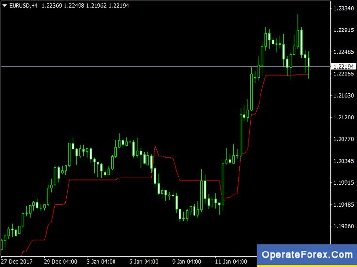 Download Volatility Pivot Trading Forex Indicator Mt4 Forex