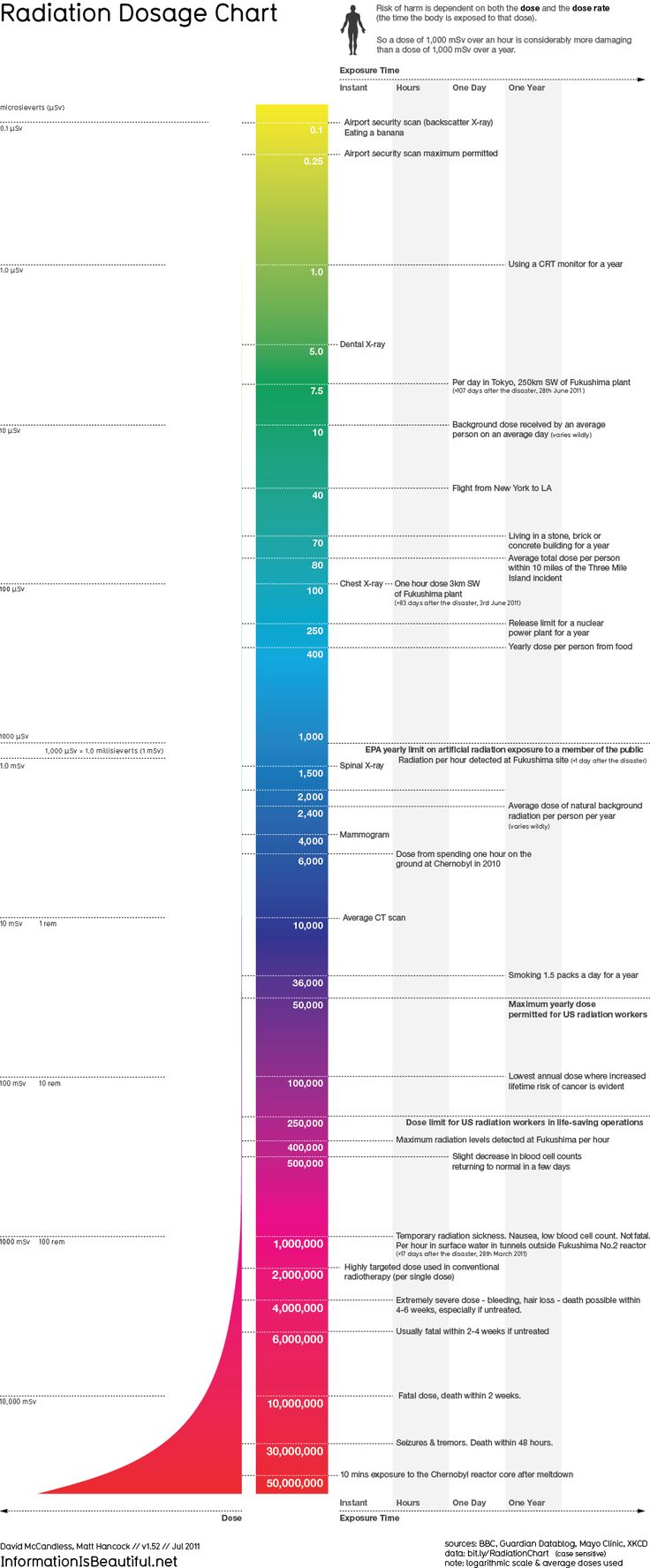 Amazing radiation dosage chart infographic - from eating a banana to Chernobyl