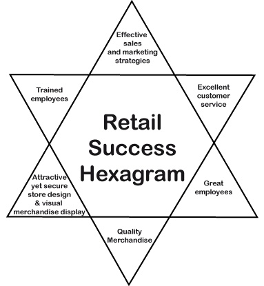 definition of retail marketing essay Mainstream marketing and media have effectively brainwashed our society into accepting a false, even potentially dangerous definition of success marketers want us to believe that having lots of money, living in a big house, and owning all of the latest cars, fashions, and technology is the key to happiness, and hence, success.