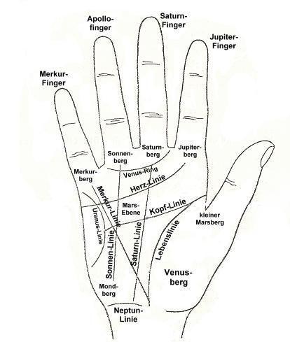 Nicht von der Hand zu weisen: Handlesen kann jeder lernen – Eine Anleitung - Esoterik-PLUS