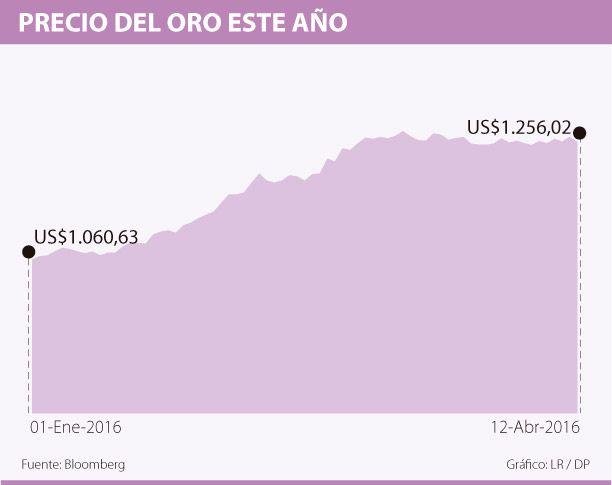 Oro sube mientras dólar se hunde a mínimo de ocho meses