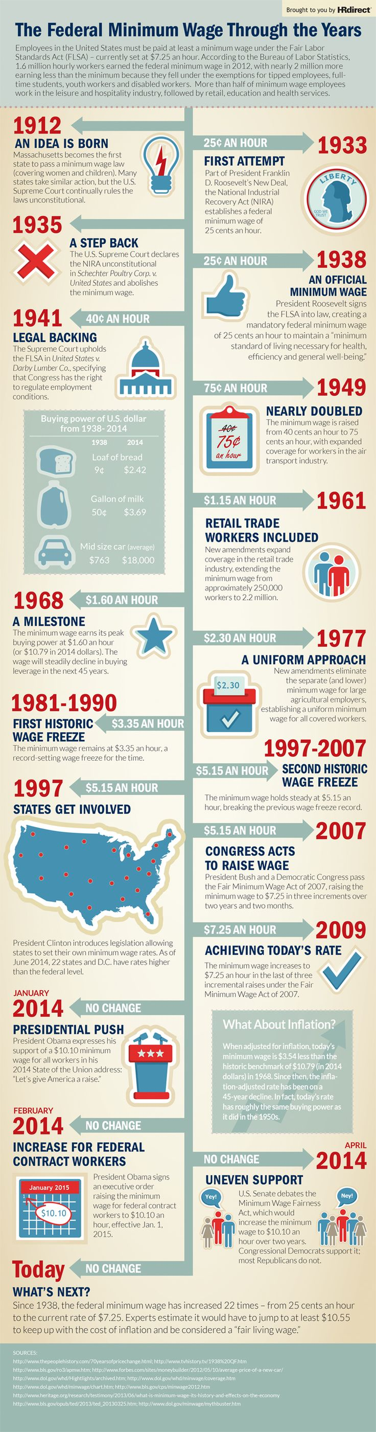 History of The Minimum Wage In The