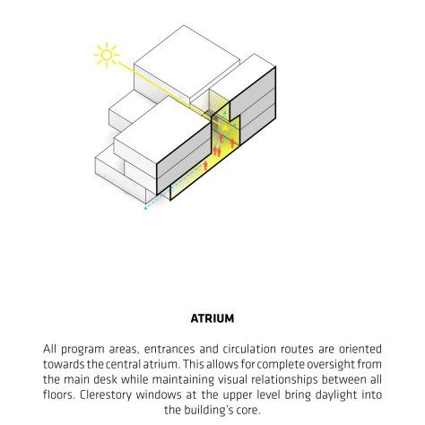 A Diagram by Bjarke Ingels Group. This diagram shows atrium lighting. This diagram is chosen because it is super clean and simple, while also being effective.
