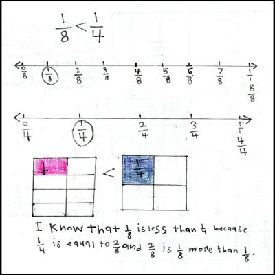 3rd Grade Math Journal Task 53: Comparing Fractions with the same numerator