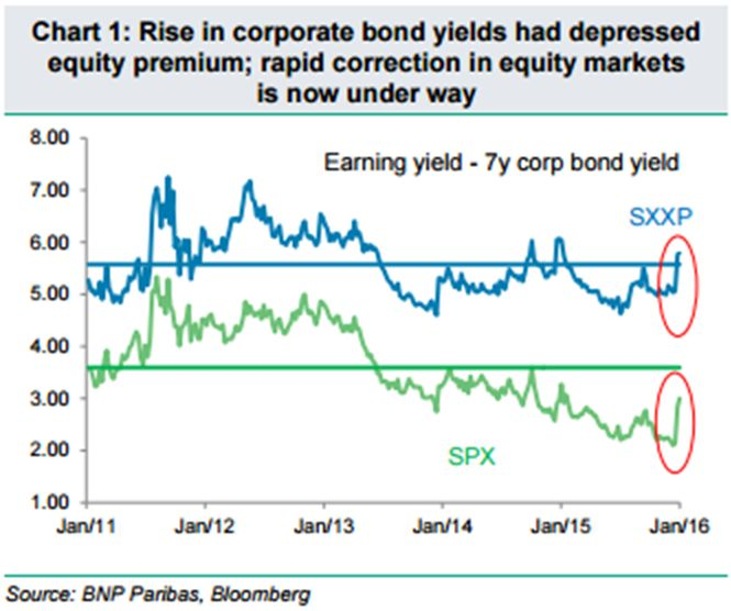 Quattro grafici per aiutare a spiegare cosa sta succedendo nel mercato azionario - MoneyBeat - WSJ