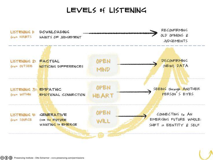 Levels of Listening Otto's model? from kelvy bird