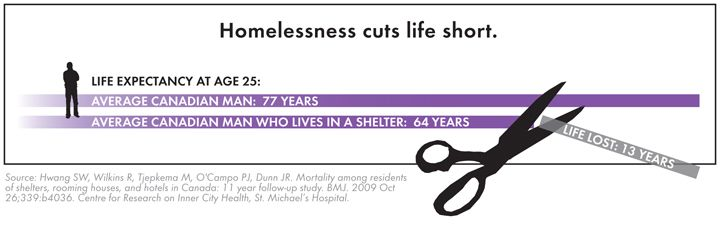 #Homeless life expectancy #infographic