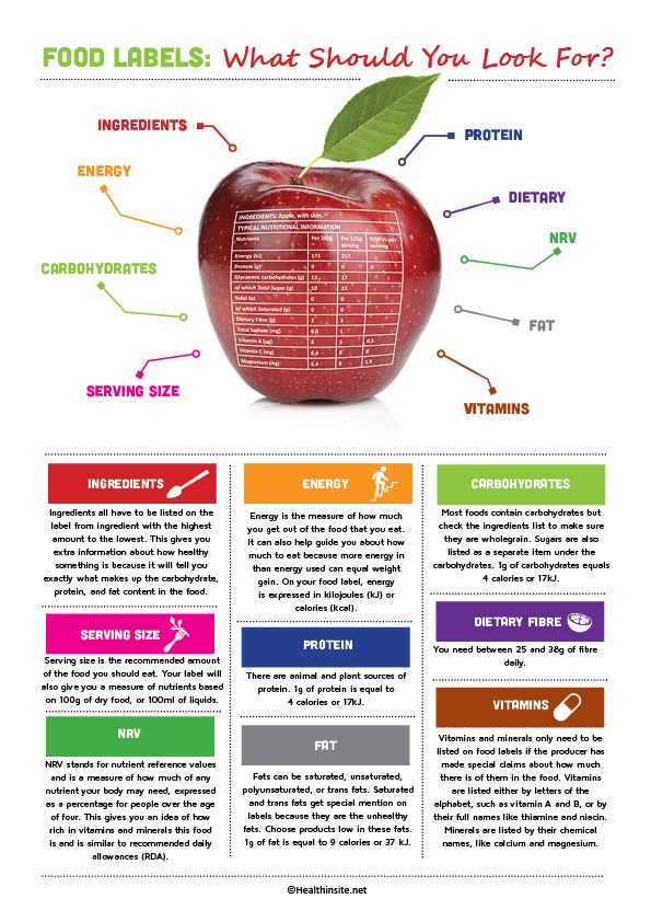 Food labels: What should you look for? -Infographic