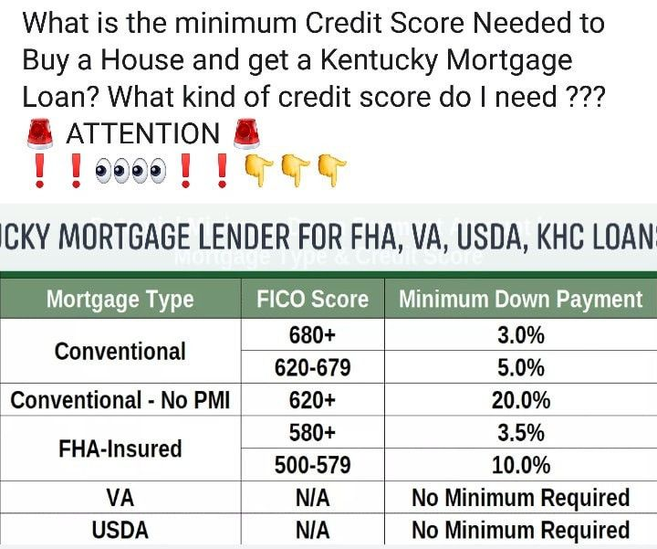 Collections Do They Have To Be Paid For Mortgage Loan Approval Mortgage Loans Credit Score Mortgage