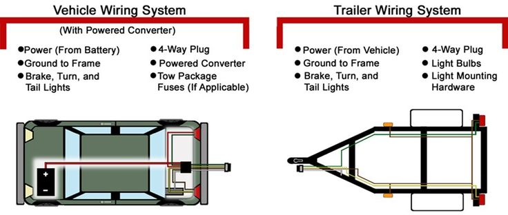 7 way wiring diagram truck images trailer wiring diagram mallard wiring diagrams for car or truck