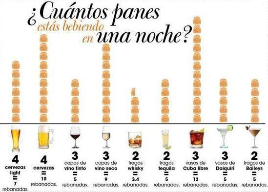 El alcohol engorda.?