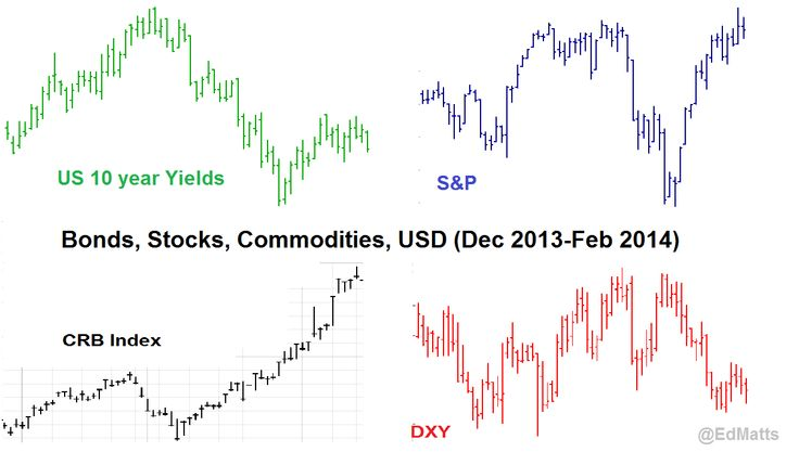The Four Markets that interrelate