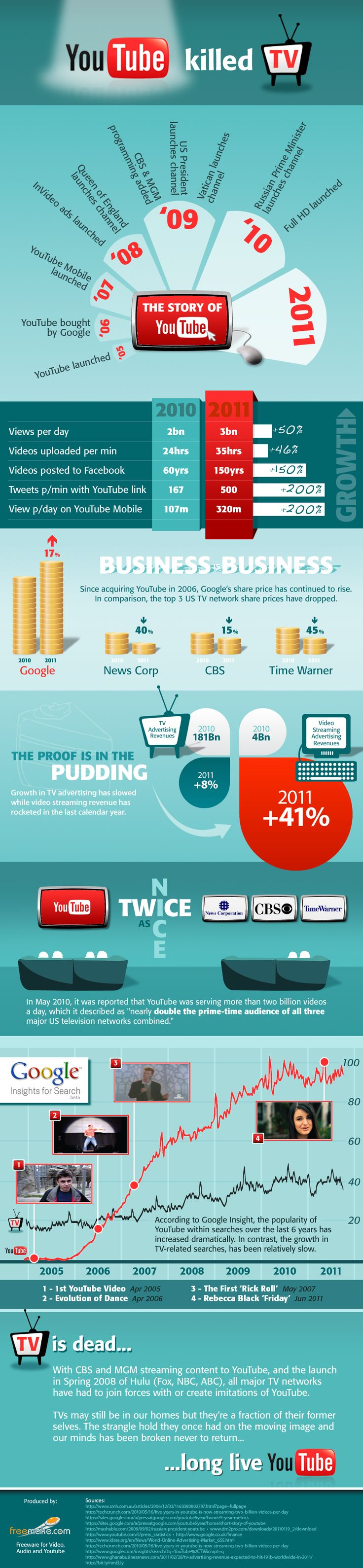 You Tube Killed The TV [Infographics] - Expand Your Brand Marketing Branding Consultant Company Strategy Business Identity Management Consulting Value Creation Design Online Internet Video Productions Social Marketing Agency Social Media Facebook Twitter Pinterest LinkedIn Connections Advertising Strategic Planning Photography Www.effortlessvideo.co.uk