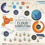 The Cloud: evoluzione di un modo nuovo di gestire le informazioni