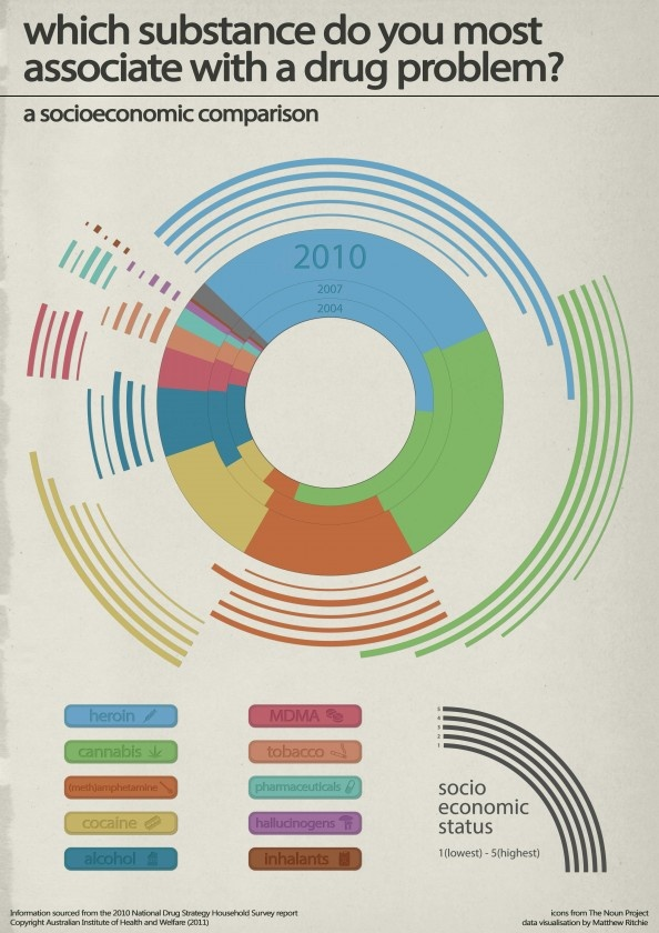 Perceptions of drugs based on socio economic classes  Infographic