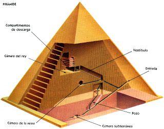 Pirámides del Antiguo Egipto. La máquina de la Resurrección ~ Anunnakis