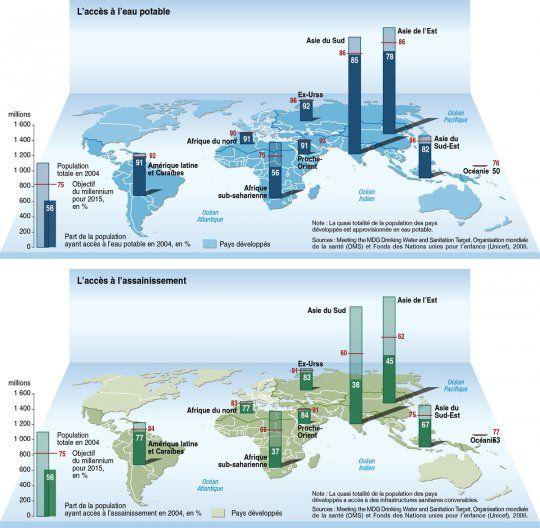 Accès à l'eau potable et aux services sanitaires, par Philippe Rekacewicz (Le Monde diplomatique, mars 2008)