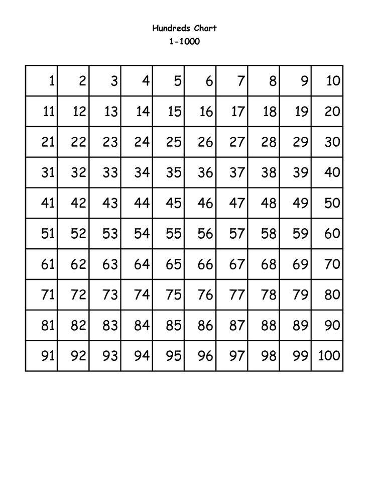 1000+ ideas about Number Chart on Pinterest Teacher