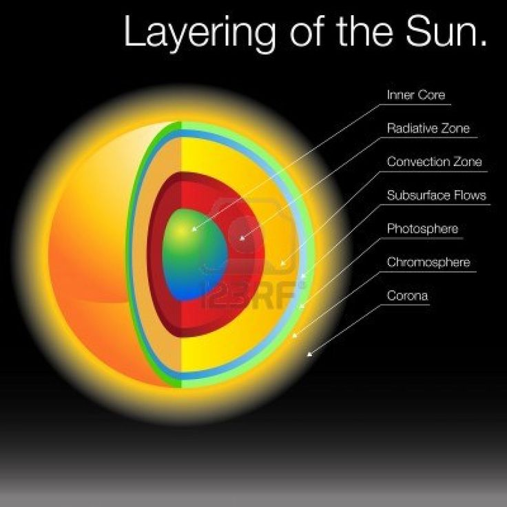 Layers Of The Sun Layers Of The Sun Diagram Sol Pinterest