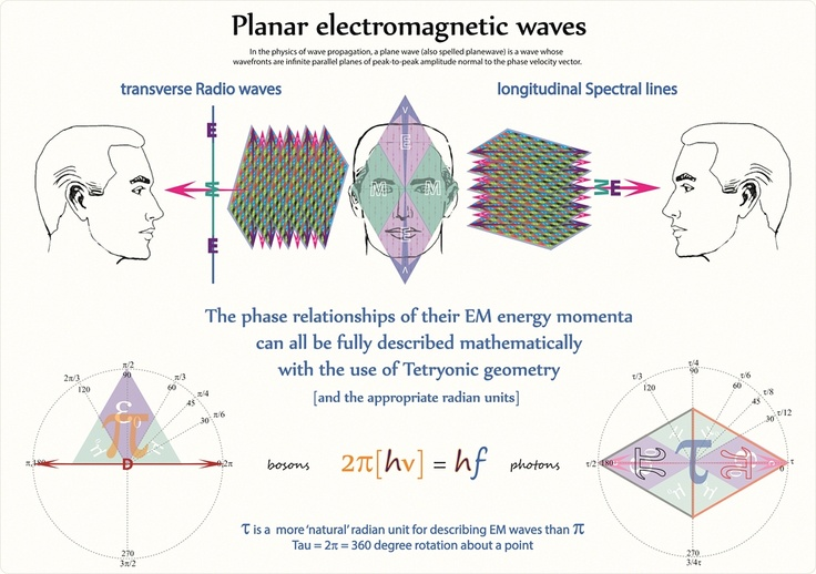 Tetryonics 27.20 - Planar electromagnetic waves [& their radian geometries]