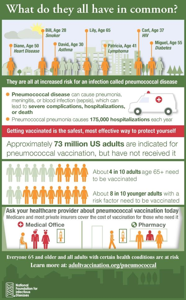 Wondering which adults should get the pneumococcal vaccine--and why? Read  this infographic