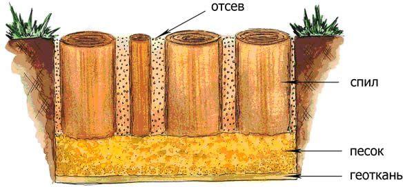Садовая дорожка из щебня: описание этапов работы и выбор материала