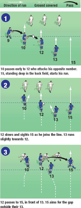 Resultado de imagen para rugby backs moves