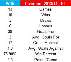 Firmino Salah and Mane or Suarez Sturridge and Sterling? Who do the stats say is better?