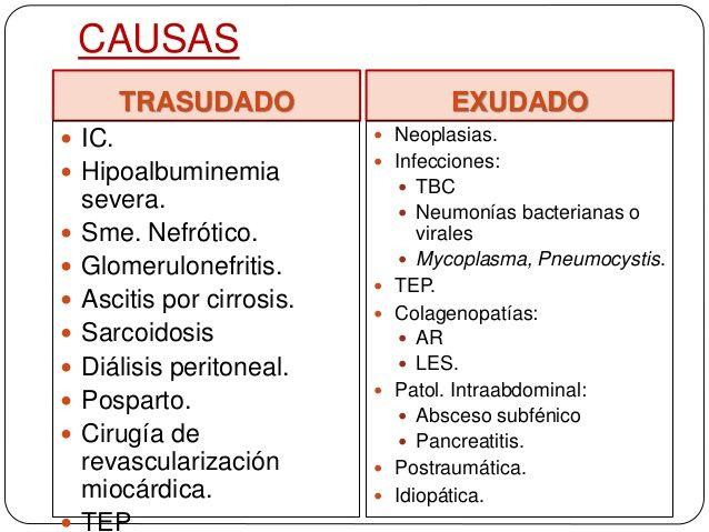causas de trasudado Insuficiencia Cardíaca Hipoproteinemias  Anasarca (Síndrome Nefrótico) Diálisis peritoneal Síndrome de Meigs: Quiste o carcinoma de ovario, asociado a ascitis y/o derrame pleural Mixedema