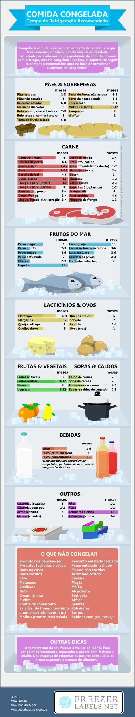 Por Quanto Tempo Posso Congelar A Comida?