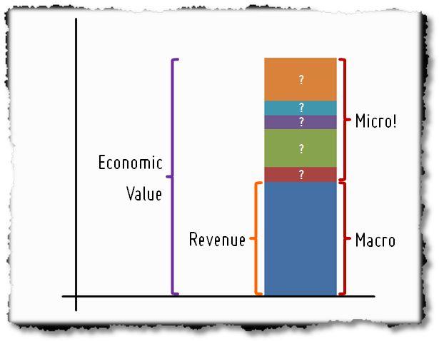 Как выбрать правильный KPI?