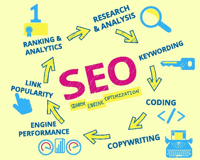 We provide Search Engine Optimization services for all kinds of business. To get the best out of your business, all you need to do is to contact us.https://www.greenwebmedia.com/services/search-engine-optimization/