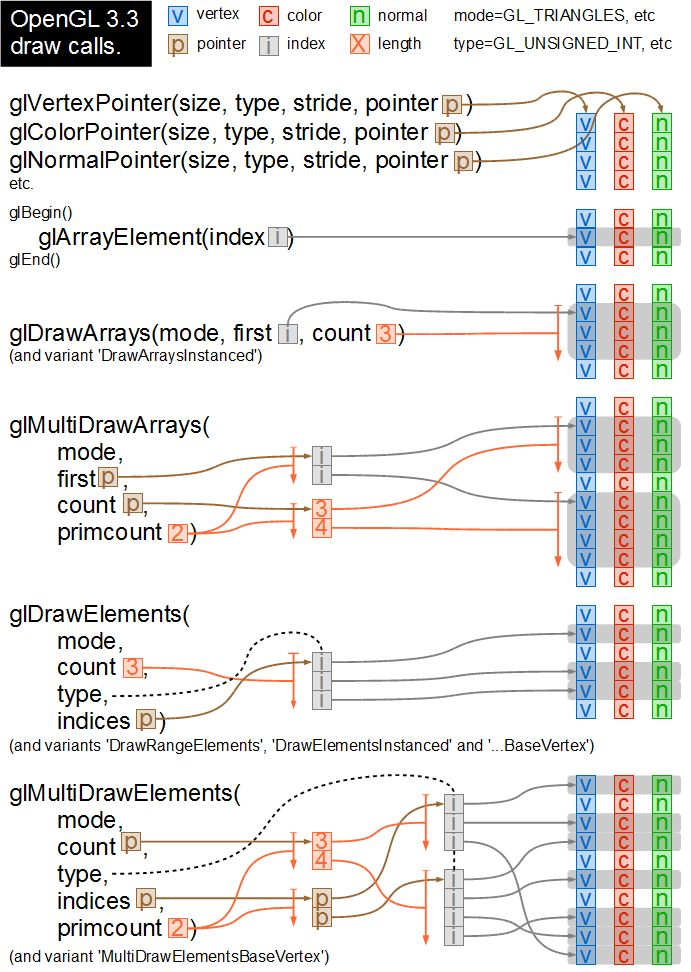 opengl-draw-calls.png (691×972)