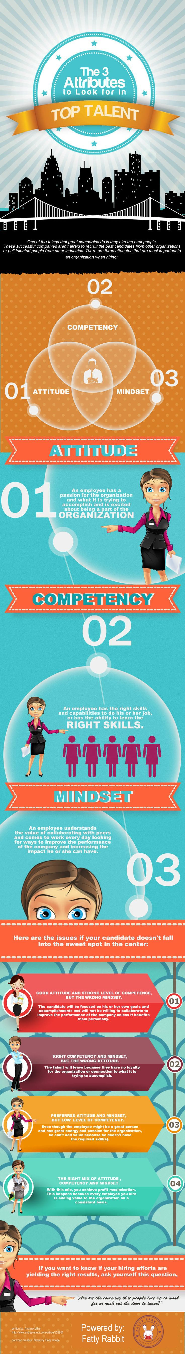 The 3 Attributes to look for in Top Talent  #medium #business #strategy