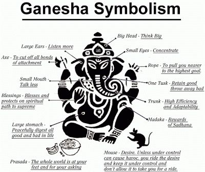 Ganesha art | 108 Names of Lord Ganesha (with meanings):I LOVE INDIA.....