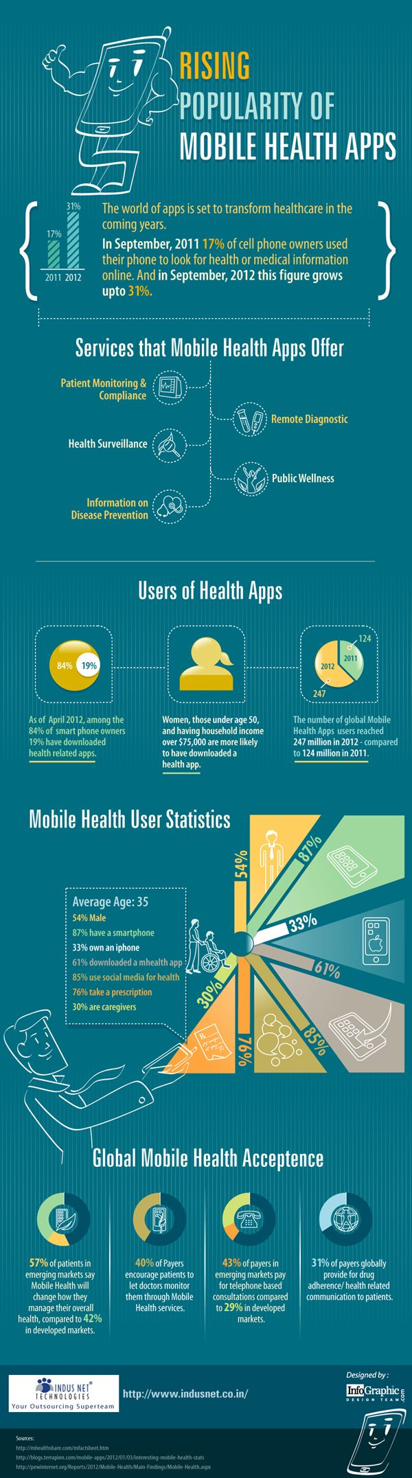 """Use of mobile health apps is rising in a fast pace.  This Infographic on """"Rising Popularity of Mobile Health Apps"""" published by Indus Net Technolo"""