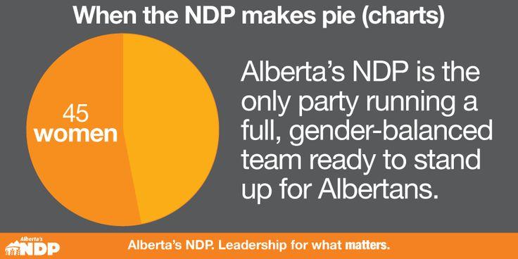 Did somebody say pie? #ableg #abvote #abndp