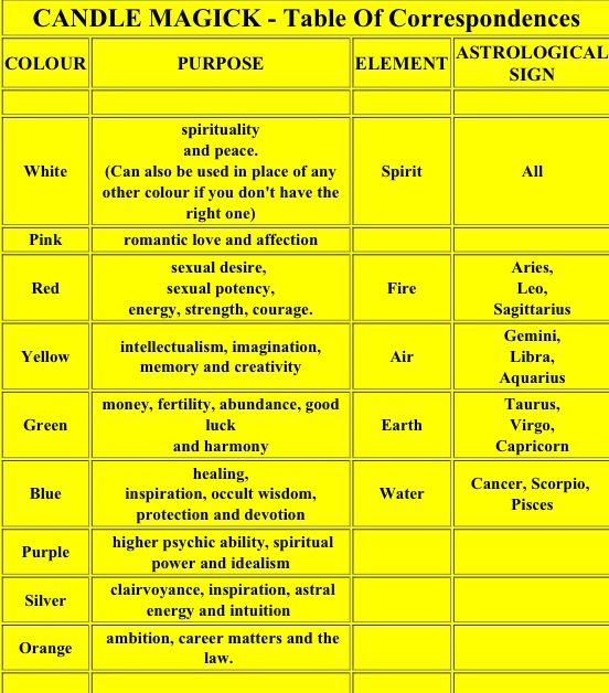 206 best images about candle color magick on for Table meaning