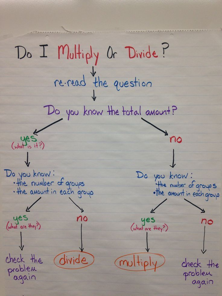 I love this flow chart anchor chart to help students choose between multiplication and division! Would even be great to print and give to students.