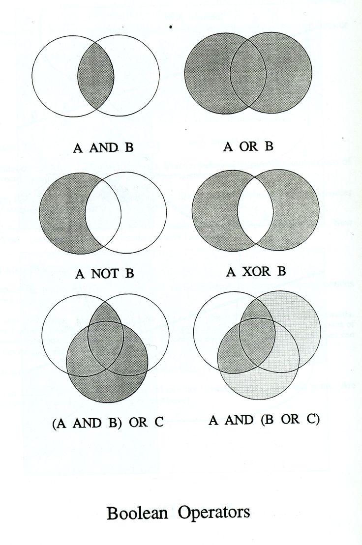 Venn diagrams   C1, C2, and S1 maths   Pinterest   Venn diagrams