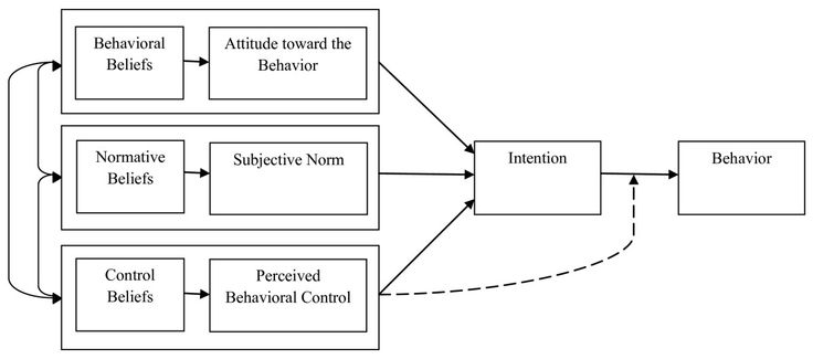 theory of planned behavior - Google Search