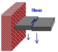 What is the shear force in construction?