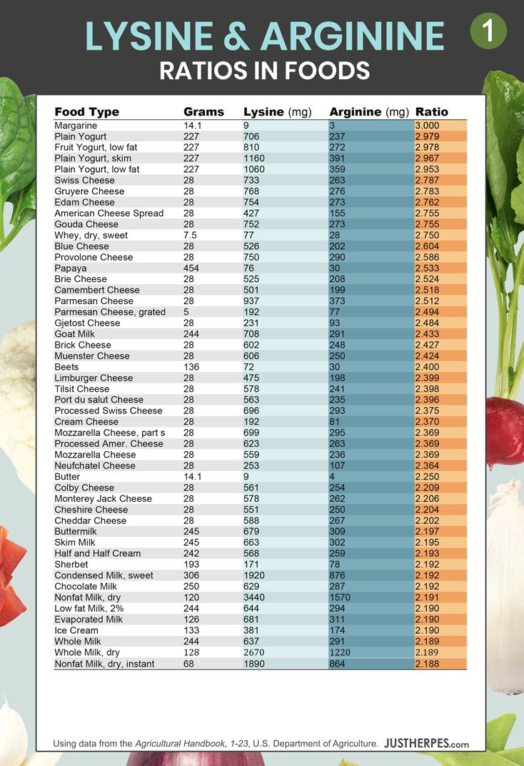 Lysine-Arginine Ratios: Lysine-Rich Foods with Less Arginine Chart +