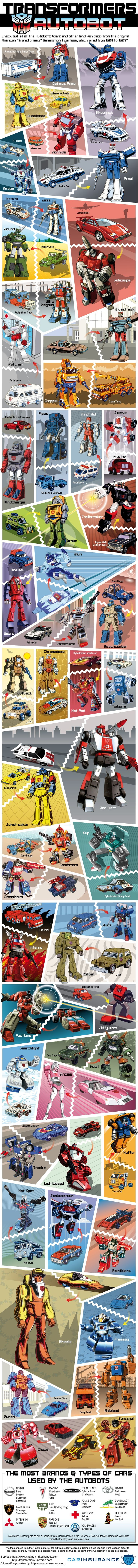 Transformers: The Cars Behind the Original Autobots