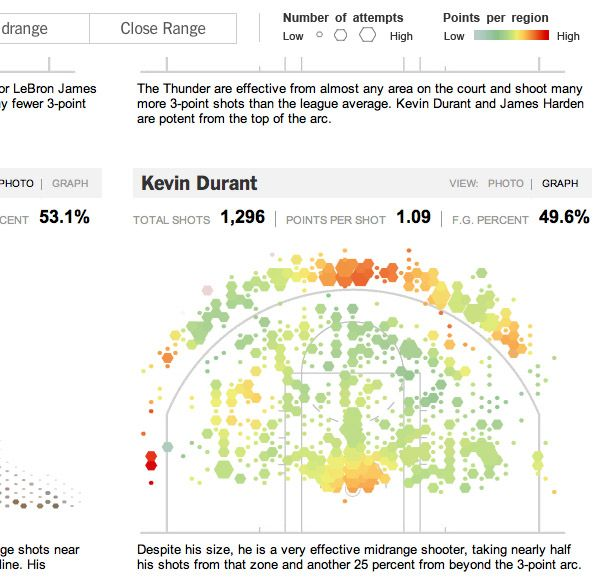Exploding NBA Basketball Shot Heat Map Analysis