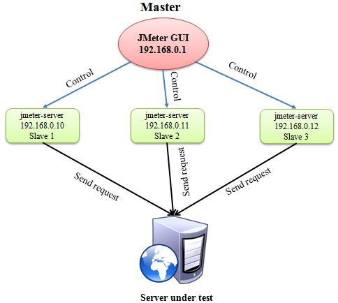 How to perform Distributed Testing in JMeter